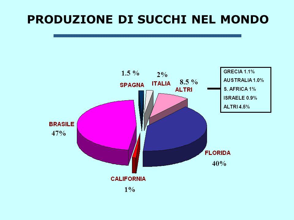 PRODUZIONE DI SUCCHI NEL MONDO 40% 1% 47% 1.5 % 2% 8.5 % GRECIA 1.1% AUSTRALIA 1.0% S.