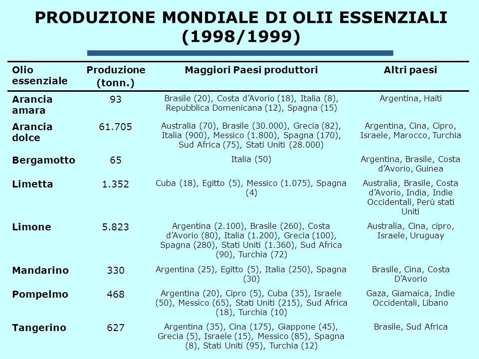 PRODUZIONE MONDIALE DI OLII ESSENZIALI (1998/1999) Olio essenziale Produzione (tonn.) Maggiori Paesi produttoriAltri paesi Arancia amara 93 Brasile (20), Costa dAvorio (18), Italia (8), Repubblica Domenicana (12), Spagna (15) Argentina, Haiti Arancia dolce 61.705 Australia (70), Brasile (30.000), Grecia (82), Italia (900), Messico (1.800), Spagna (170), Sud Africa (75), Stati Uniti (28.000) Argentina, Cina, Cipro, Israele, Marocco, Turchia Bergamotto65 Italia (50)Argentina, Brasile, Costa dAvorio, Guinea Limetta1.352 Cuba (18), Egitto (5), Messico (1.075), Spagna (4) Australia, Brasile, Costa dAvorio, India, Indie Occidentali, Perù stati Uniti Limone5.823 Argentina (2.100), Brasile (260), Costa dAvorio (80), Italia (1.200), Grecia (100), Spagna (280), Stati Uniti (1.360), Sud Africa (90), Turchia (72) Australia, Cina, cipro, Israele, Uruguay Mandarino330 Argentina (25), Egitto (5), Italia (250), Spagna (30) Brasile, Cina, Costa DAvorio Pompelmo468 Argentina (20), Cipro (5), Cuba (35), Israele (50), Messico (65), Stati Uniti (215), Sud Africa (18), Turchia (10) Gaza, Giamaica, Indie Occidentali, Libano Tangerino627 Argentina (35), Cina (175), Giappone (45), Grecia (5), Israele (15), Messico (85), Spagna (8), Stati Uniti (95), Turchia (12) Brasile, Sud Africa