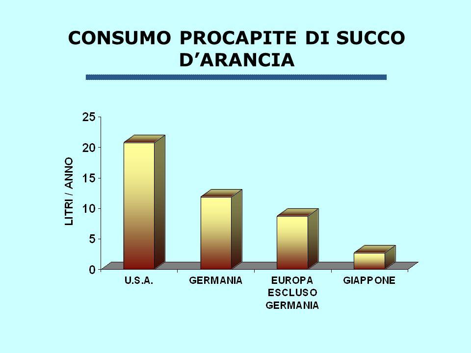 CONSUMO PROCAPITE DI SUCCO DARANCIA