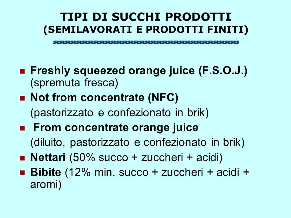 TIPI DI SUCCHI PRODOTTI (SEMILAVORATI E PRODOTTI FINITI) Freshly squeezed orange juice (F.S.O.J.) (spremuta fresca) Not from concentrate (NFC) (pastorizzato e confezionato in brik) From concentrate orange juice (diluito, pastorizzato e confezionato in brik) Nettari (50% succo + zuccheri + acidi) Bibite (12% min.