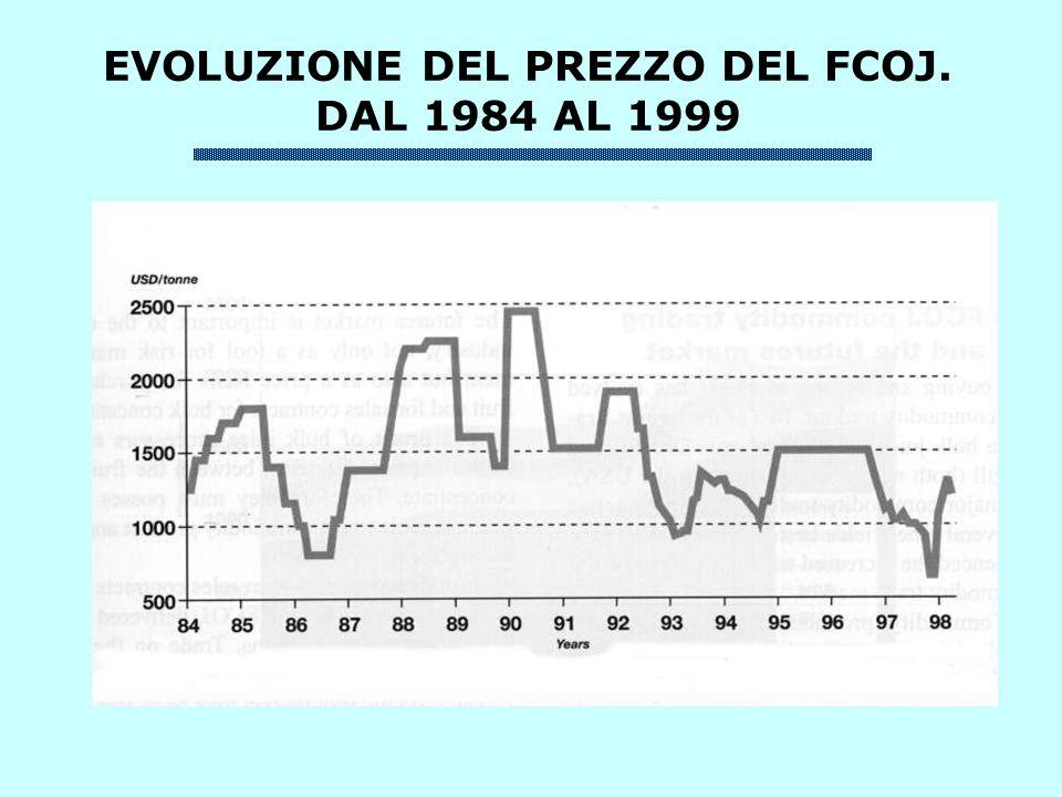 EVOLUZIONE DEL PREZZO DEL FCOJ. DAL 1984 AL 1999