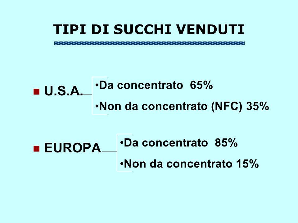 IMPORTAZIONE DI SUCCO DAZI DOGANALI UNIONE EUROPEA BRASILE 15.8% ARGENTINA 15.8% ISRAELE 2.3% (entro quota) MAROCCO 2.3% () TURCHIA 0% U.S.A.