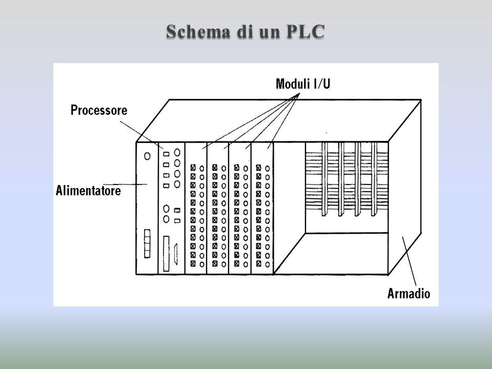 Modulo processore E il componente essenziale del PLC ed è costituito da una scheda contenente uno o più processori, la memoria ed altri componenti necessari per il funzionamento.