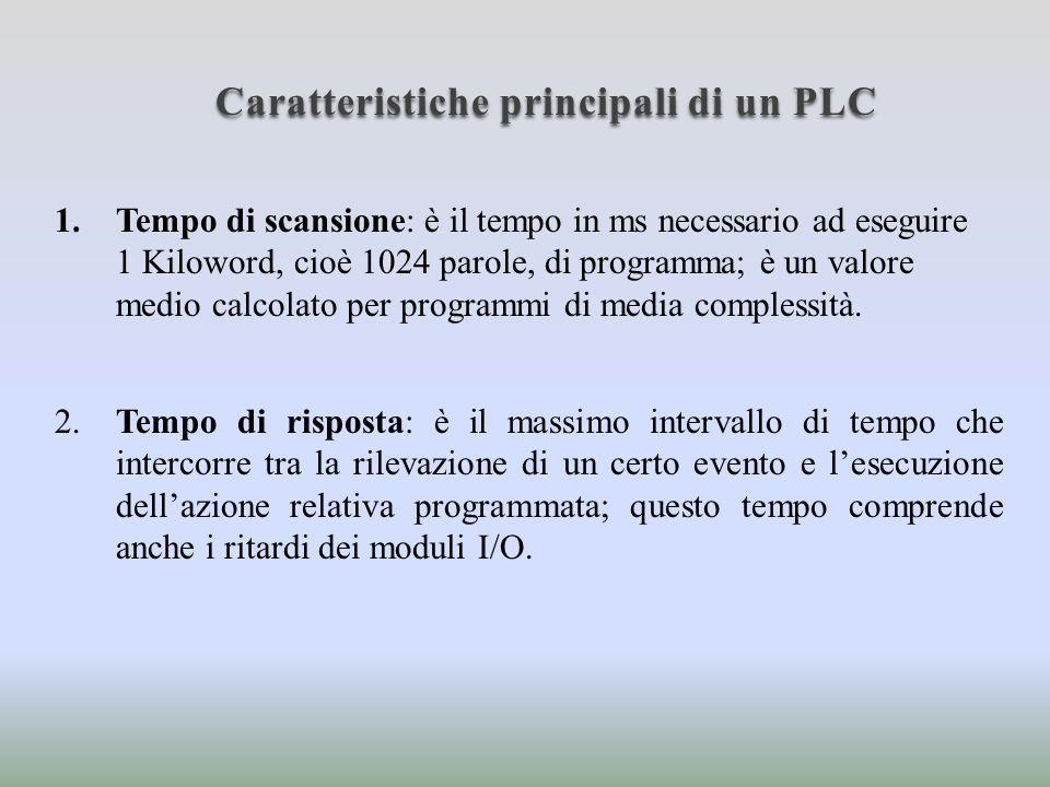 Sistema operativo di un PLC Il sistema operativo di un PLC è un insieme di programmi, memorizzati in una memoria ROM permanente, che gestiscono le attività, lelaborazione dei programmi utente, la comunicazione e altre funzioni quali: 1.Watchdog timer; 2.
