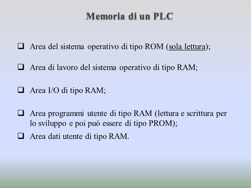 Memoria di un PLC Le aree di memoria RAM possono essere alimentate con batterie tampone per prevenire perdita di informazione in caso di calo dellalimentazione.
