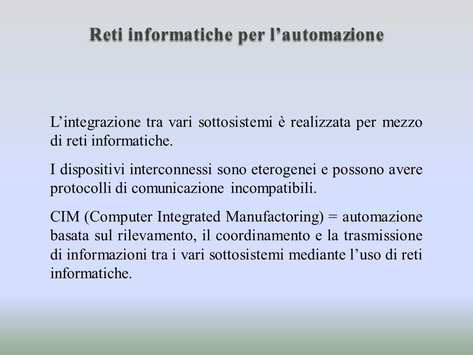 Reti informatiche per lautomazione Gestione Azienda Gestione Stabilimento Supervisione Integrata Supervisione cella Sistemi di controllo Piano officina