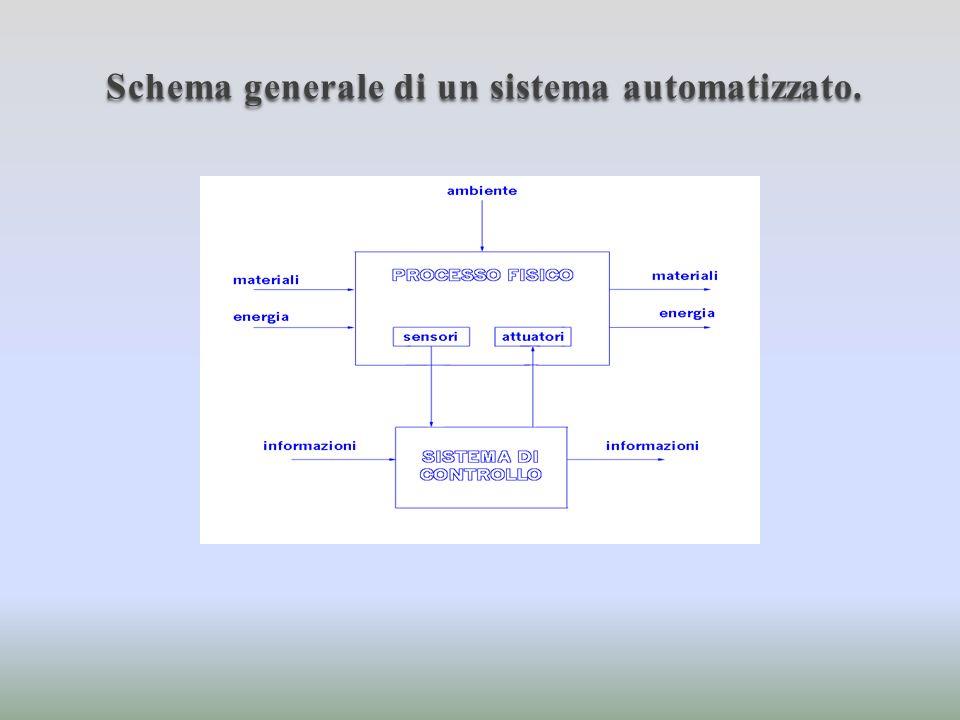 Processo fisico: combinazione di operazioni che agiscono sulle grandezze fisiche dei materiali sottoposti al processo.