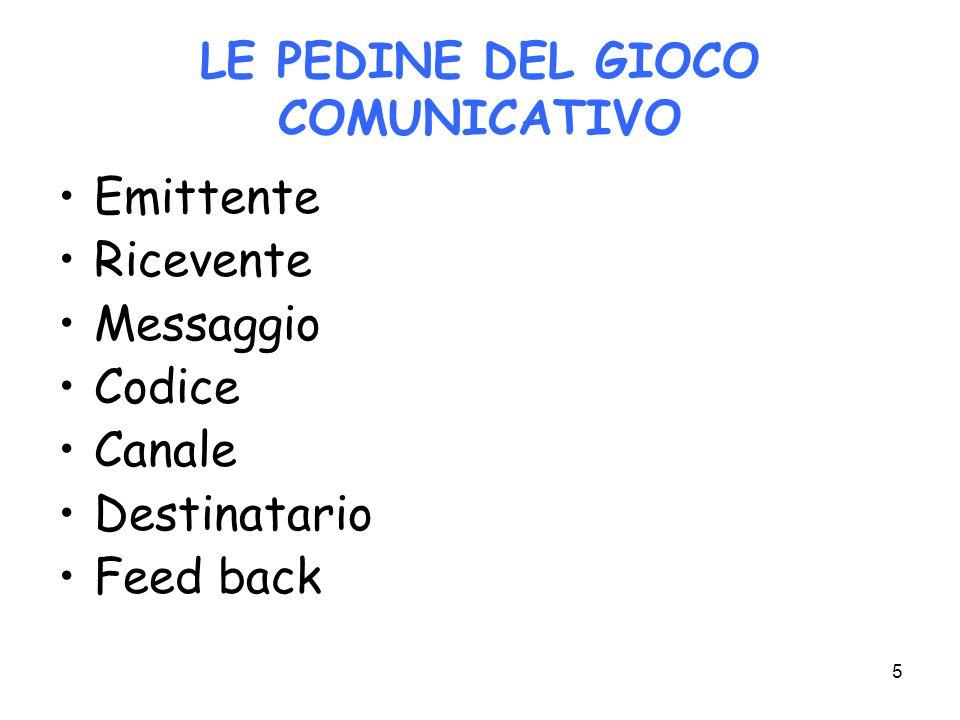 5 LE PEDINE DEL GIOCO COMUNICATIVO Emittente Ricevente Messaggio Codice Canale Destinatario Feed back