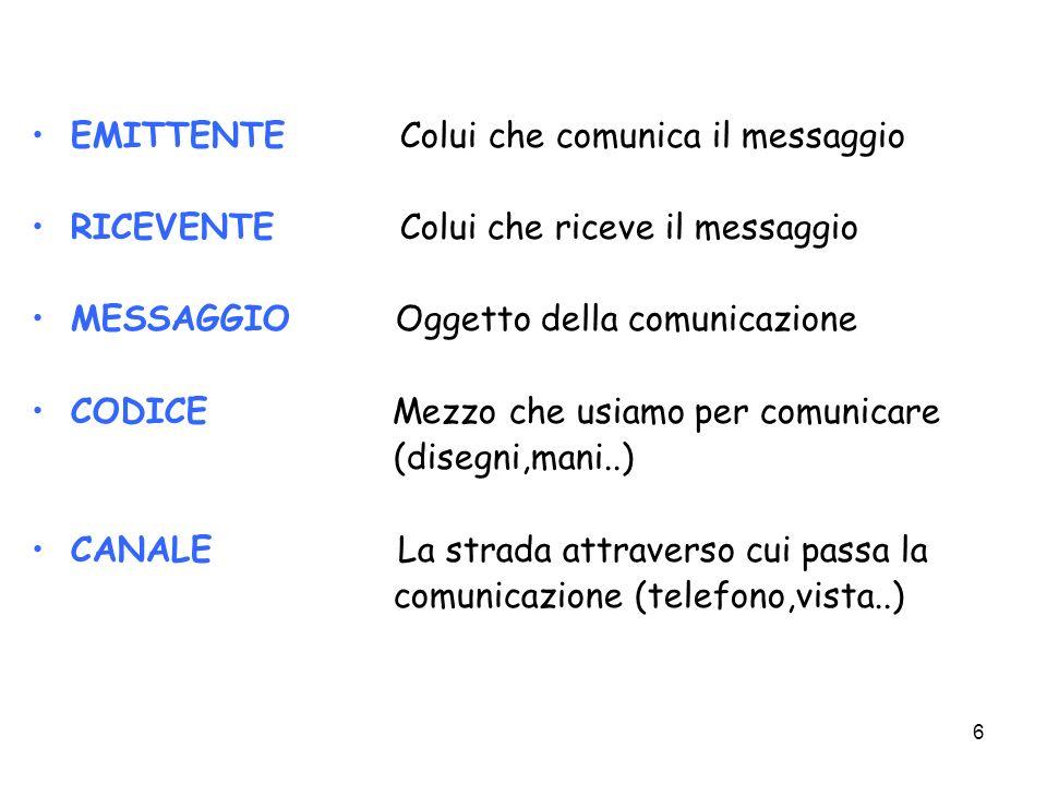 6 EMITTENTE Colui che comunica il messaggio RICEVENTE Colui che riceve il messaggio MESSAGGIO Oggetto della comunicazione CODICE Mezzo che usiamo per