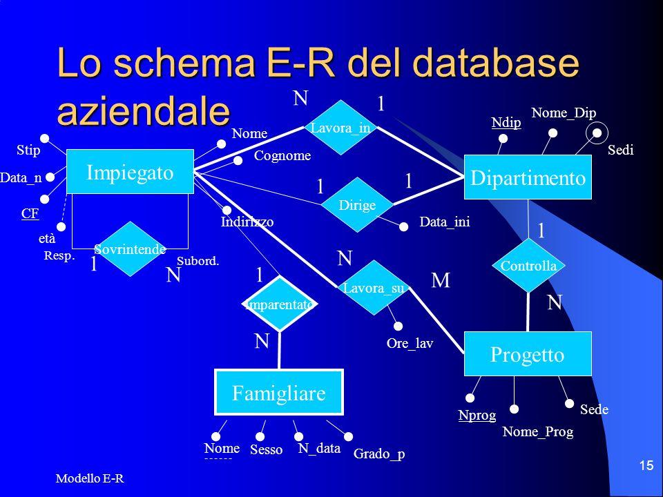 Modello E-R 16 Vincoli strutturali sulle relazioni Le relazioni possono avere vincoli che limitano le combinazioni delle entità partecipanti.