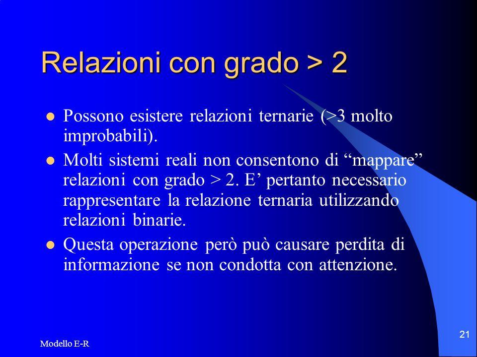 Modello E-R 22 Relazioni con grado > 2 (2) Fornitura Fornitore Prodotto Beneficiario F_nome Quantità Id_prod B_nome FornitoreProdotto Beneficiario F_nome Id_prod B_nome Fornitura FF SP FB 1 N N 1 N 1 Quantità