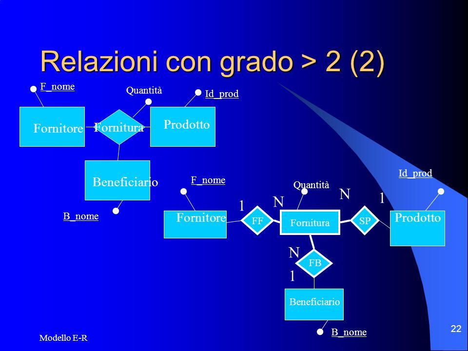 Modello E-R 23 Gerarchie ISA Rappresentano legami logici tra una entità E (padre) e una o più entità E1, E2,..,EN (figli).