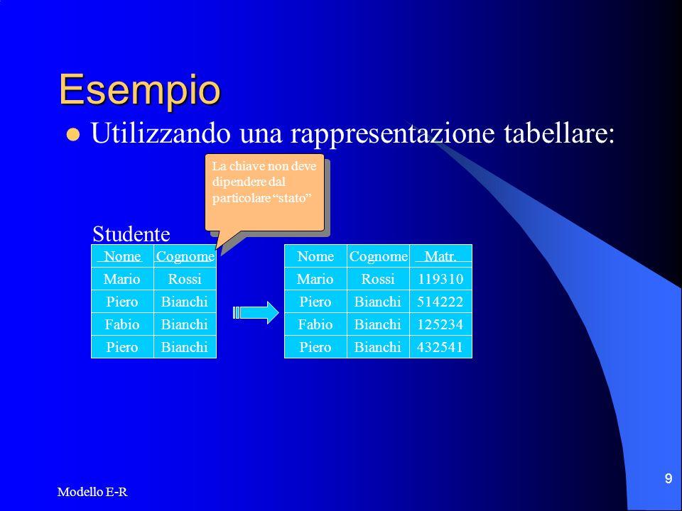 Modello E-R 10 Esempio La proprietà di un attributo di essere chiave dipende dal contesto: Esami superati DataVotazione 19/09/9927 19/09/0027 19/06/0030 14/07/0028 Matr.