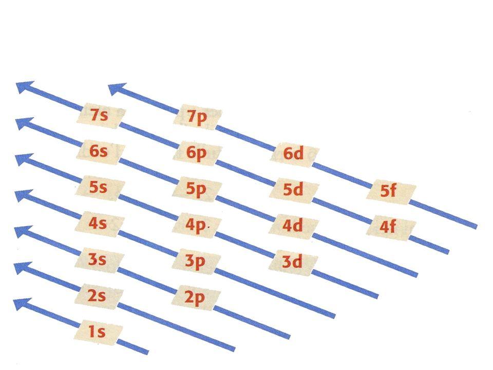 2002, V, CHI, 53 Quale della seguenti configurazioni elettroniche è tipica di un elemento di transizione.