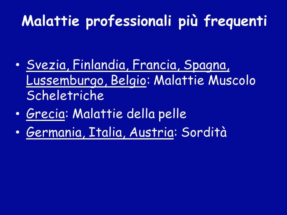 Svezia, Finlandia, Francia, Spagna, Lussemburgo, Belgio: Malattie Muscolo Scheletriche Grecia: Malattie della pelle Germania, Italia, Austria: Sordità