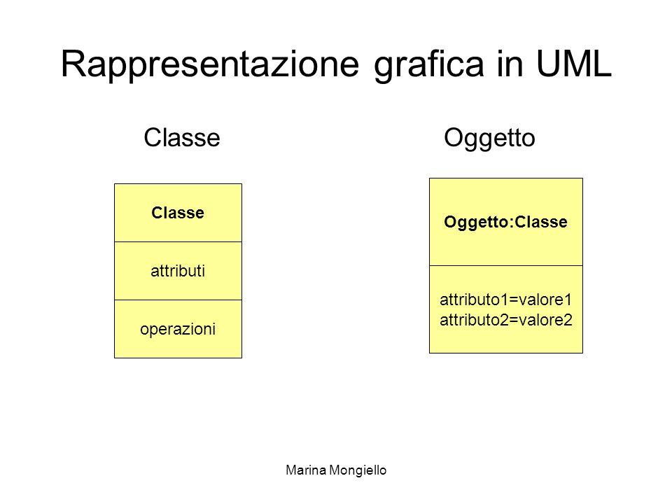 Marina Mongiello Rappresentazione grafica in UML ClasseOggetto operazioni Classe attributi Oggetto:Classe attributo1=valore1 attributo2=valore2