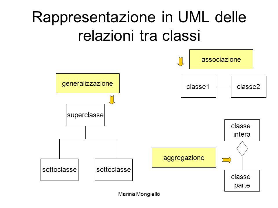 Marina Mongiello Rappresentazione in UML delle relazioni tra classi classe1classe2 classe intera classe parte sottoclasse superclasse generalizzazione