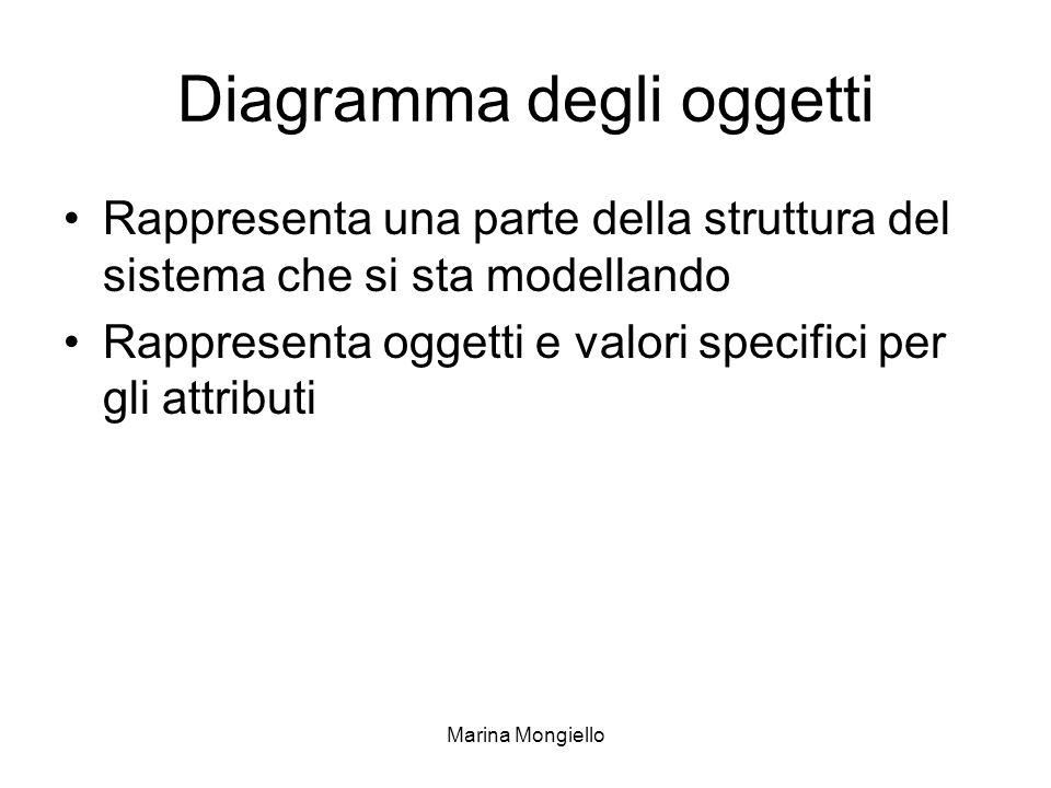 Marina Mongiello Diagramma degli oggetti Rappresenta una parte della struttura del sistema che si sta modellando Rappresenta oggetti e valori specific