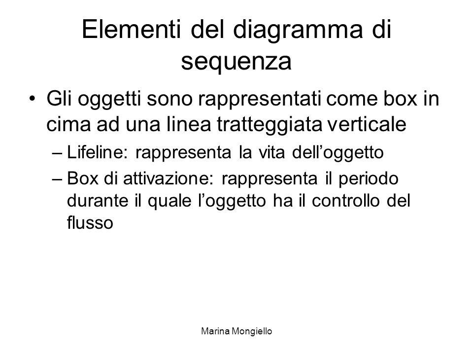 Marina Mongiello Elementi del diagramma di sequenza Gli oggetti sono rappresentati come box in cima ad una linea tratteggiata verticale –Lifeline: rap