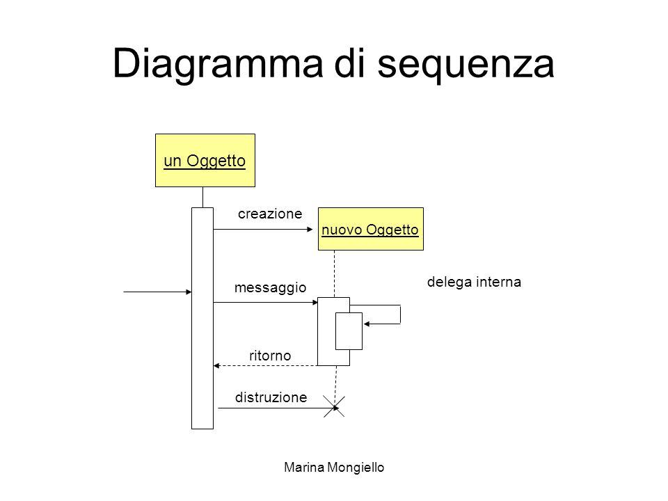 Marina Mongiello Diagramma di sequenza un Oggetto nuovo Oggetto creazione messaggio ritorno delega interna distruzione