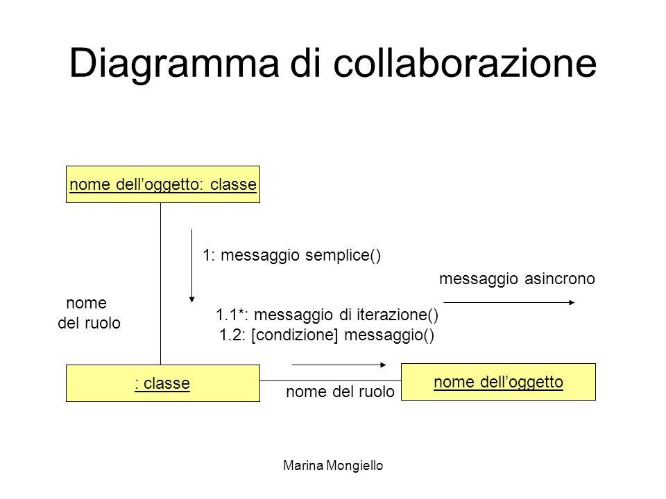Marina Mongiello Diagramma di collaborazione nome delloggetto: classe nome delloggetto : classe 1: messaggio semplice() messaggio asincrono nome del r