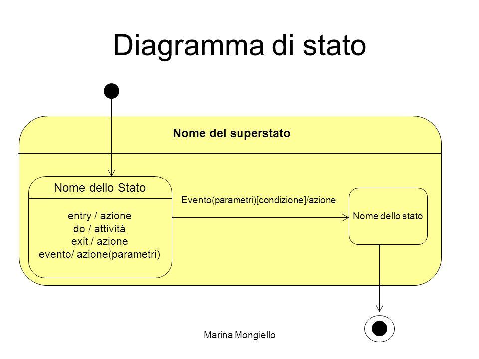 Marina Mongiello Evento(parametri)[condizione]/azione Diagramma di stato Nome dello Stato entry / azione do / attività exit / azione evento/ azione(pa