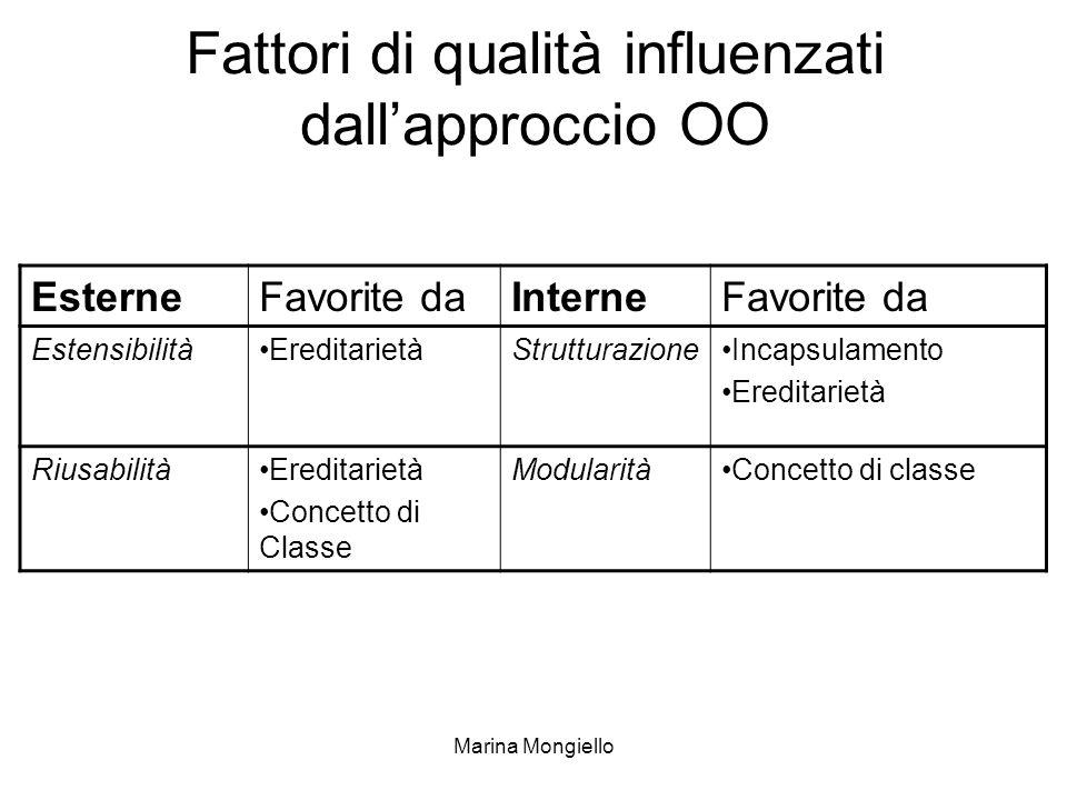 Marina Mongiello Fattori di qualità influenzati dallapproccio OO EsterneFavorite daInterneFavorite da EstensibilitàEreditarietàStrutturazioneIncapsula