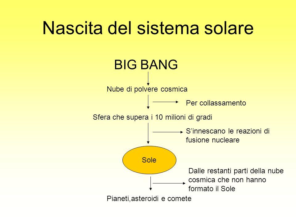 Nascita del sistema solare BIG BANG Nube di polvere cosmica Per collassamento Sfera che supera i 10 milioni di gradi Sole Sinnescano le reazioni di fu
