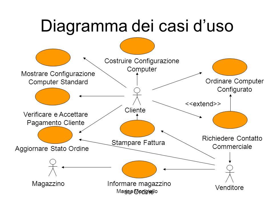 Marina Mongiello Diagramma dei casi duso Informare magazzino su Ordine Mostrare Configurazione Computer Standard Verificare e Accettare Pagamento Clie
