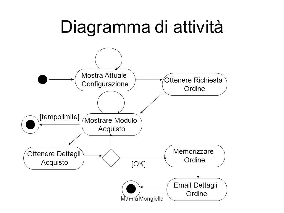Marina Mongiello Diagramma di attività [tempolimite] [OK] Mostra Attuale Configurazione Ottenere Richiesta Ordine Memorizzare Ordine Email Dettagli Or