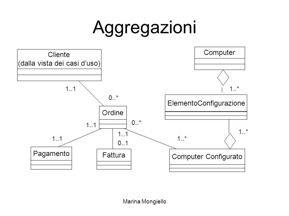 Marina Mongiello Aggregazioni Cliente (dalla vista dei casi duso) Computer Computer Configurato ElementoConfigurazione Ordine Pagamento Fattura 1..1 0