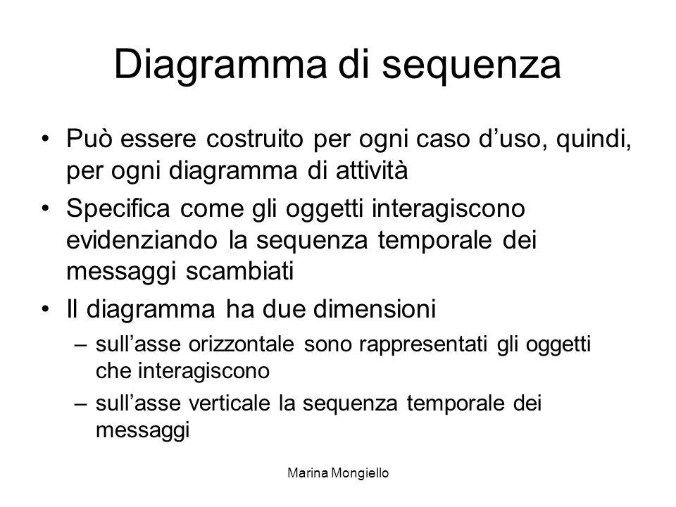 Marina Mongiello Diagramma di sequenza Può essere costruito per ogni caso duso, quindi, per ogni diagramma di attività Specifica come gli oggetti inte