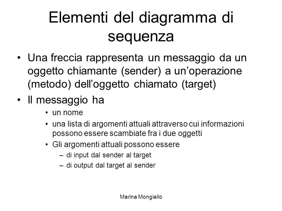 Marina Mongiello Elementi del diagramma di sequenza Una freccia rappresenta un messaggio da un oggetto chiamante (sender) a unoperazione (metodo) dell