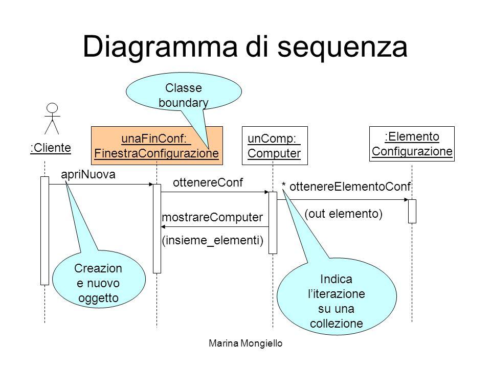 Marina Mongiello Diagramma di sequenza :Cliente unaFinConf: FinestraConfigurazione unComp: Computer :Elemento Configurazione apriNuova ottenereConf mo