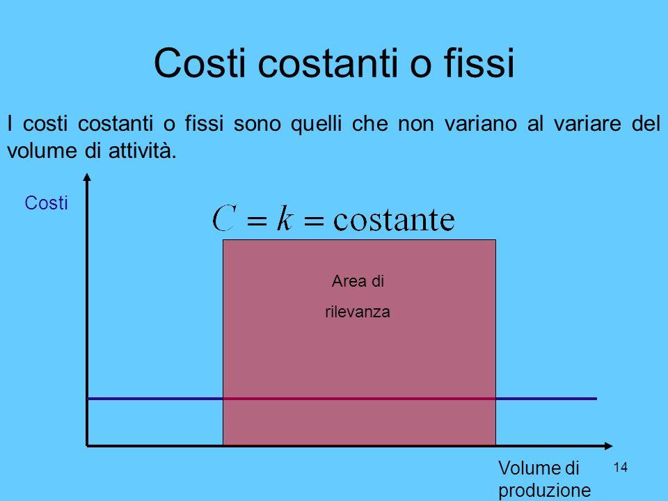 14 Costi costanti o fissi I costi costanti o fissi sono quelli che non variano al variare del volume di attività. Volume di produzione Costi Area di r