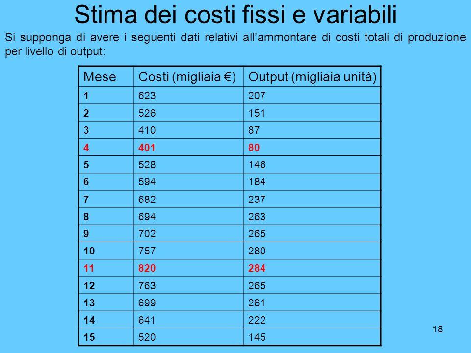 18 Stima dei costi fissi e variabili Si supponga di avere i seguenti dati relativi allammontare di costi totali di produzione per livello di output: M