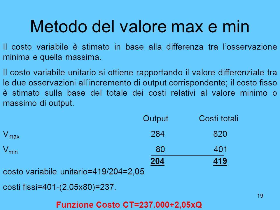 19 Metodo del valore max e min Il costo variabile è stimato in base alla differenza tra losservazione minima e quella massima. Il costo variabile unit