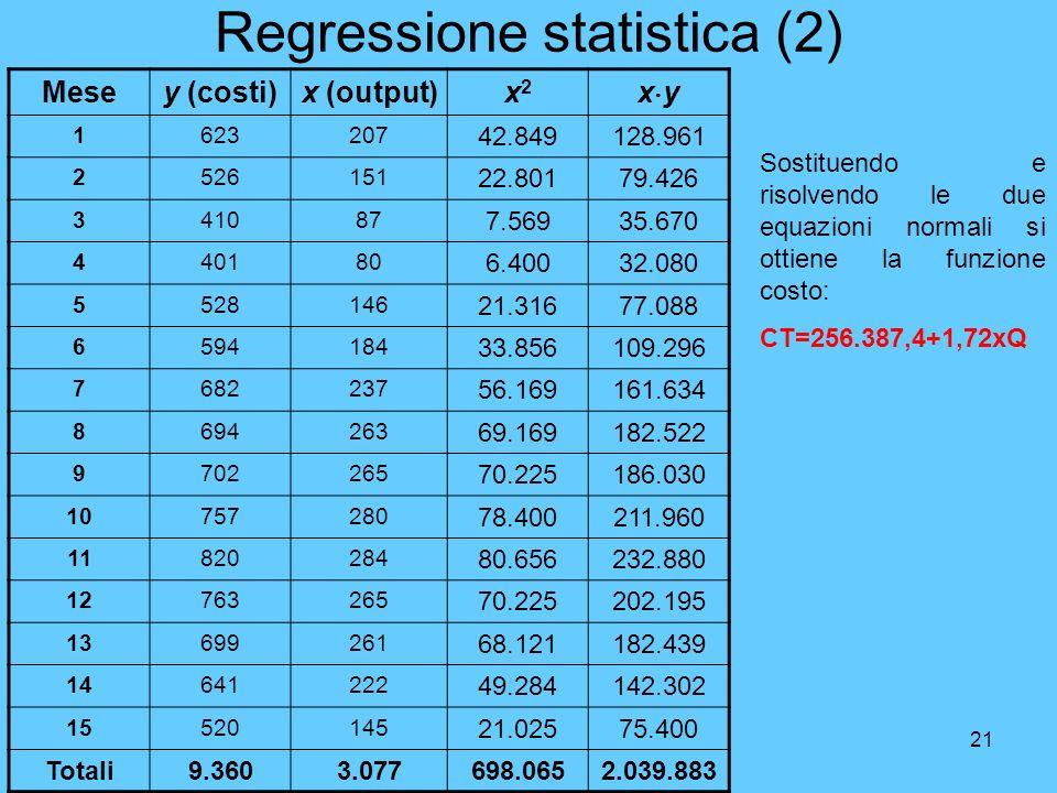 21 Regressione statistica (2) Mesey (costi)x (output)x2x2 x y 1623207 42.849128.961 2526151 22.80179.426 341087 7.56935.670 440180 6.40032.080 5528146