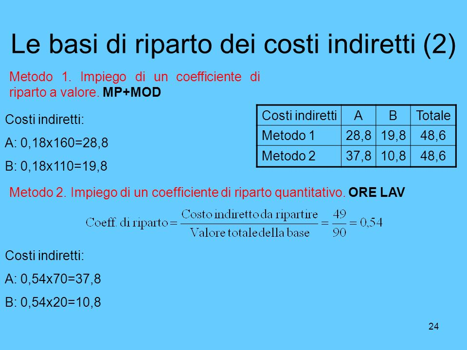 24 Le basi di riparto dei costi indiretti (2) Costi indirettiABTotale Metodo 128,819,848,6 Metodo 237,810,848,6 Metodo 1. Impiego di un coefficiente d