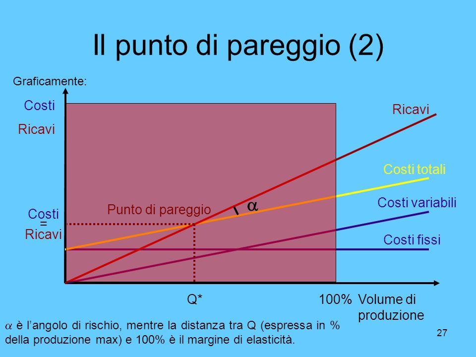 27 Il punto di pareggio (2) Graficamente: Volume di produzione Costi Ricavi Costi variabili Ricavi Costi fissi Costi totali Punto di pareggio Costi =