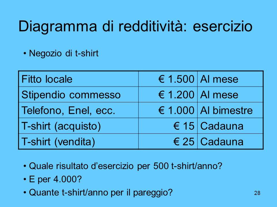 28 Diagramma di redditività: esercizio Fitto locale 1.500Al mese Stipendio commesso 1.200Al mese Telefono, Enel, ecc. 1.000Al bimestre T-shirt (acquis