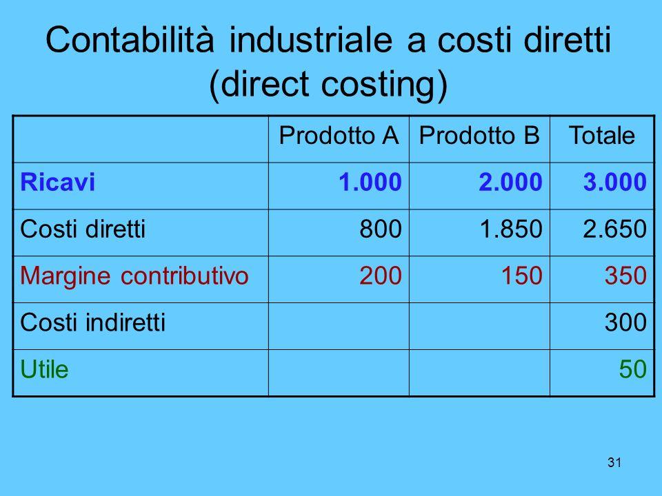 31 Contabilità industriale a costi diretti (direct costing) Prodotto AProdotto BTotale Ricavi1.0002.0003.000 Costi diretti8001.8502.650 Margine contri