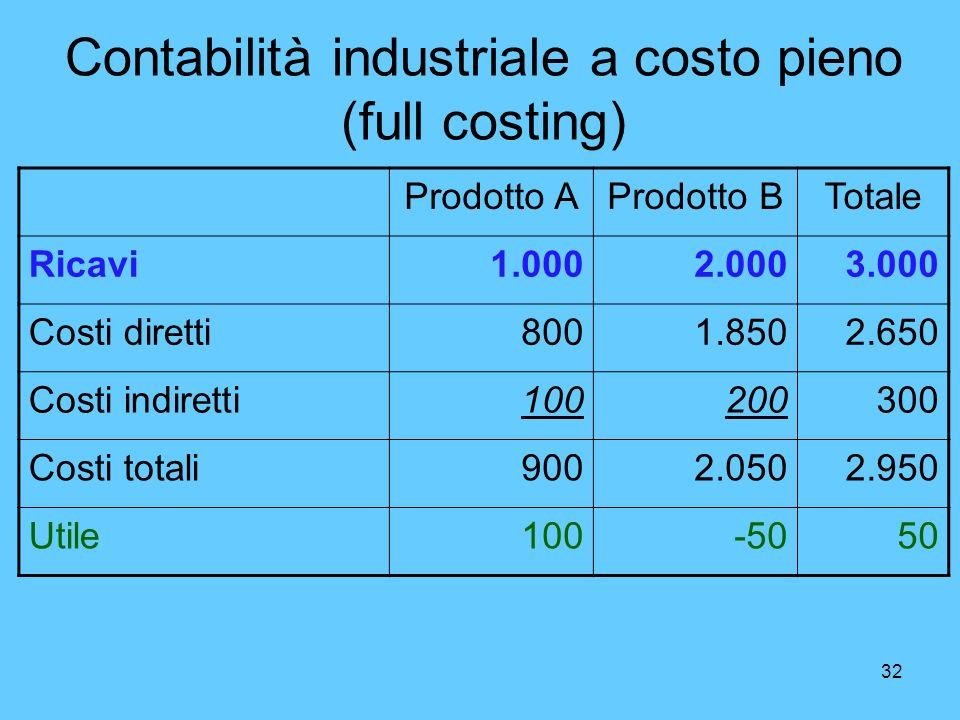 32 Contabilità industriale a costo pieno (full costing) Prodotto AProdotto BTotale Ricavi1.0002.0003.000 Costi diretti8001.8502.650 Costi indiretti100