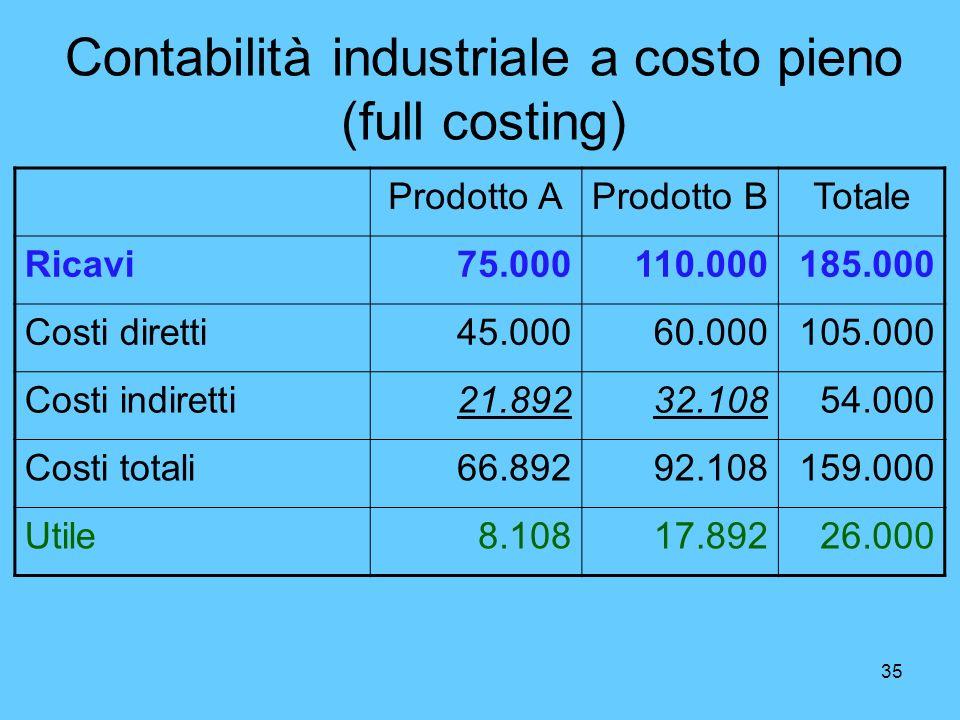35 Contabilità industriale a costo pieno (full costing) Prodotto AProdotto BTotale Ricavi75.000110.000185.000 Costi diretti45.00060.000105.000 Costi i