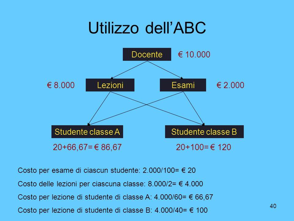 40 Utilizzo dellABC Docente EsamiLezioni Studente classe AStudente classe B 10.000 2.000 8.000 Costo per esame di ciascun studente: 2.000/100= 20 Cost