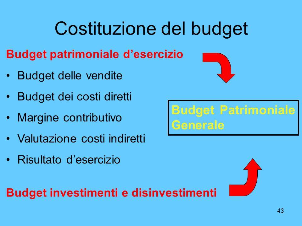 43 Costituzione del budget Budget patrimoniale desercizio Budget delle vendite Budget dei costi diretti Margine contributivo Valutazione costi indiret