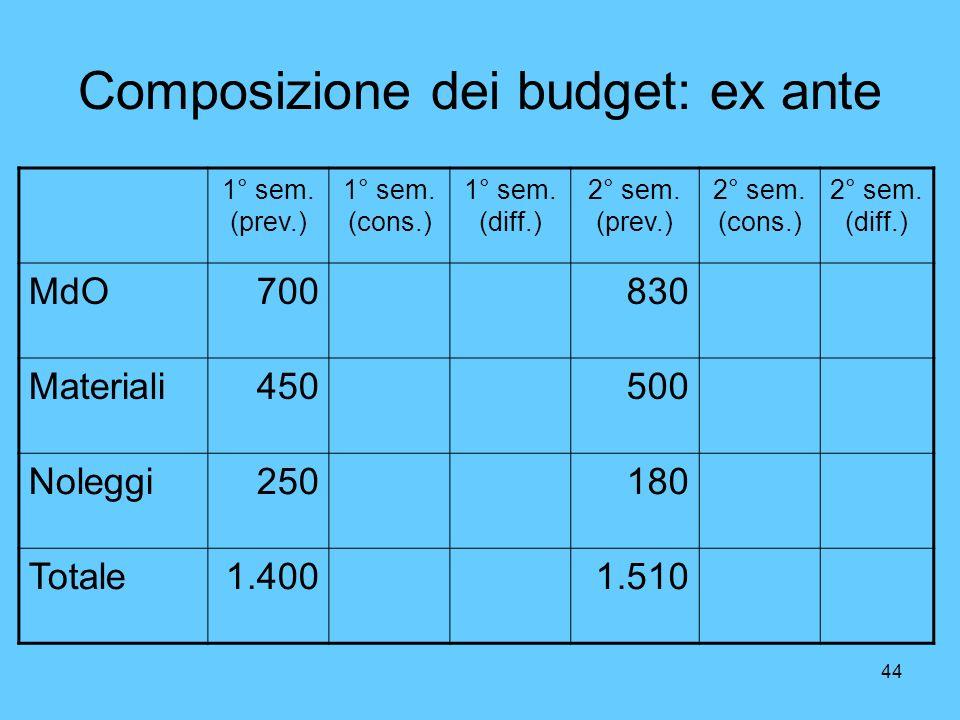 44 Composizione dei budget: ex ante 1° sem. (prev.) 1° sem. (cons.) 1° sem. (diff.) 2° sem. (prev.) 2° sem. (cons.) 2° sem. (diff.) MdO700830 Material