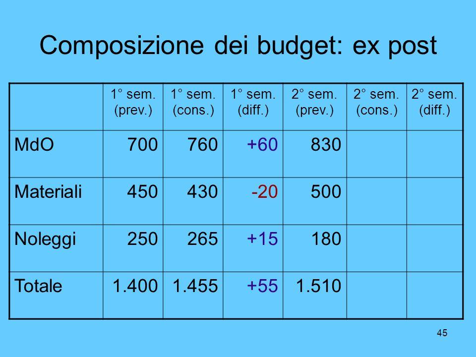 45 Composizione dei budget: ex post 1° sem. (prev.) 1° sem. (cons.) 1° sem. (diff.) 2° sem. (prev.) 2° sem. (cons.) 2° sem. (diff.) MdO700760+60830 Ma