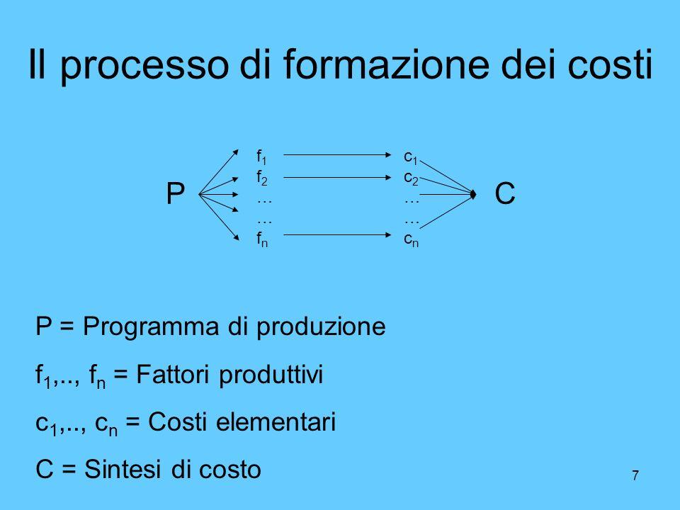 7 Il processo di formazione dei costi P f1f2……fnf1f2……fn c1c2……cnc1c2……cn C P = Programma di produzione f 1,.., f n = Fattori produttivi c 1,.., c n =