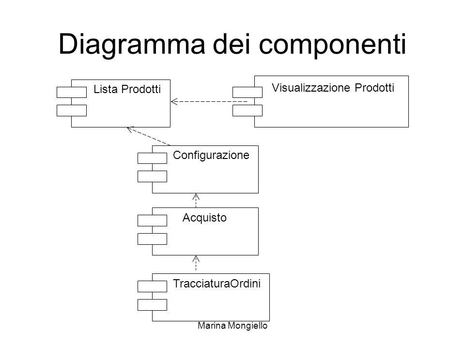 Marina Mongiello Lista Prodotti Diagramma dei componenti Visualizzazione Prodotti Configurazione Acquisto TracciaturaOrdini